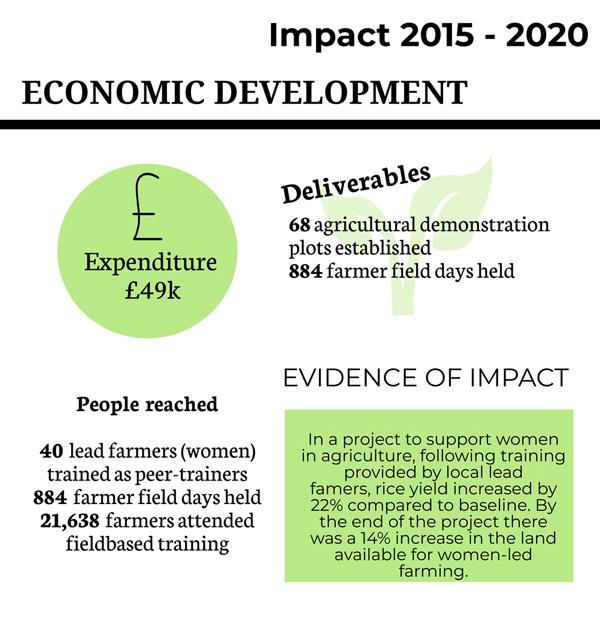 damuk-impact-economic