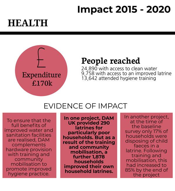 damuk-impact-health
