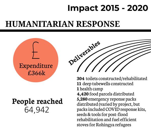 damuk-impact-humanitarian